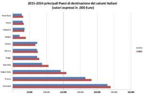 Dove vengono esportati i salumi italiani
